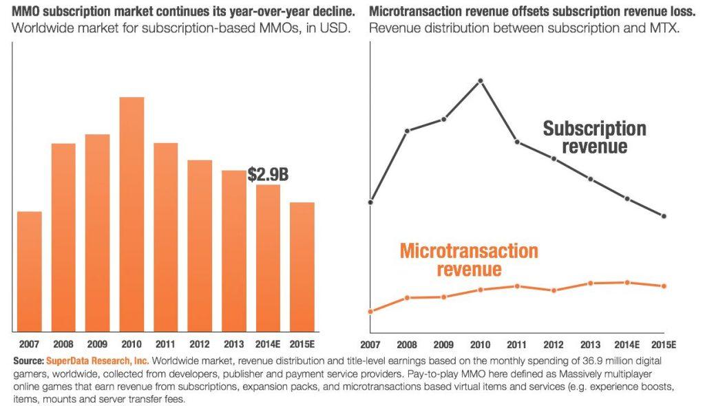 SuperData Abonnement vs Mikrotransaktionen 2013