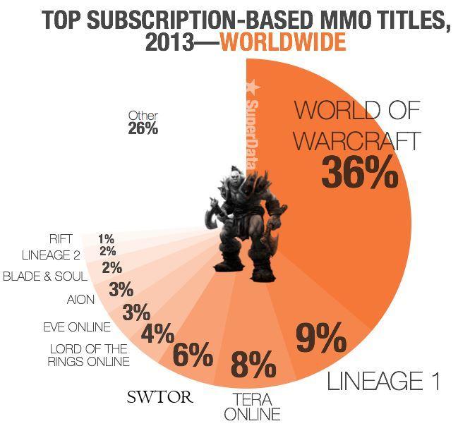 SuperData Top 10 MMO mit Abo-Modell