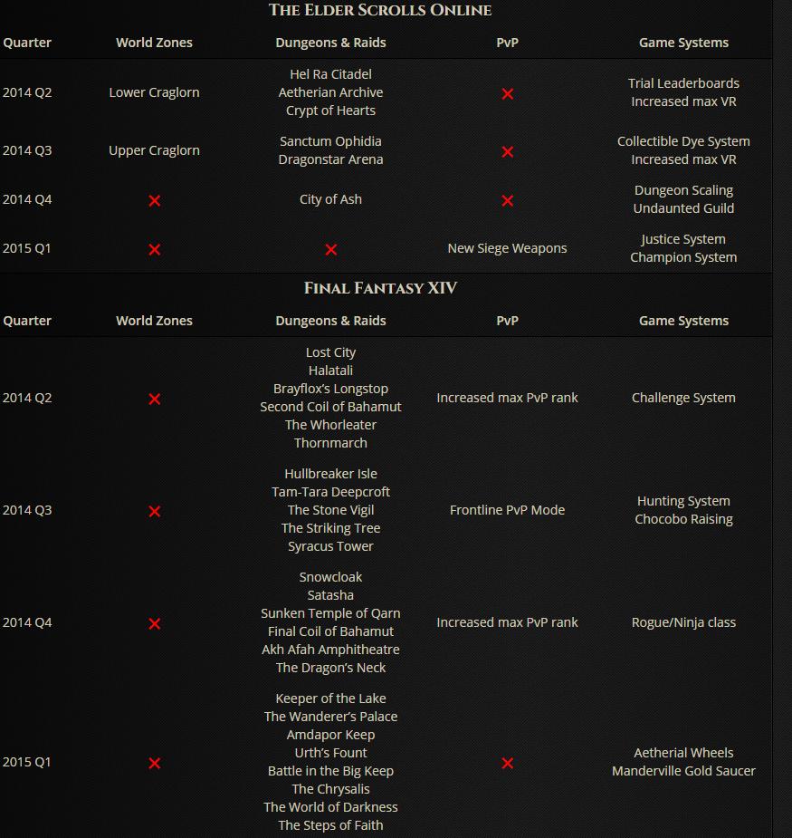 TESO-FF-Vergleich