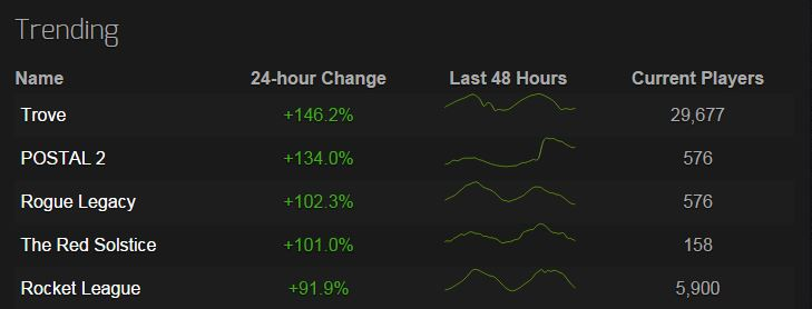 Trove Steam Trending