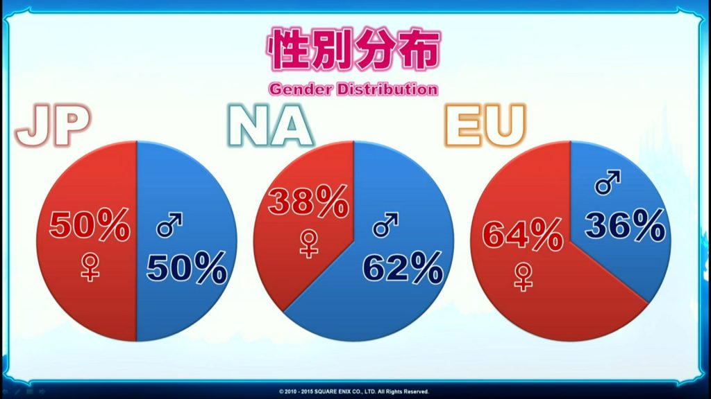 Geschlechter-FF14.