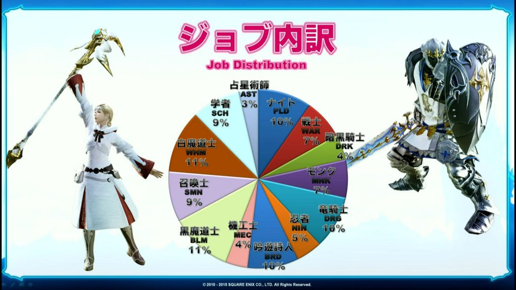 Jobverteilung-FF14