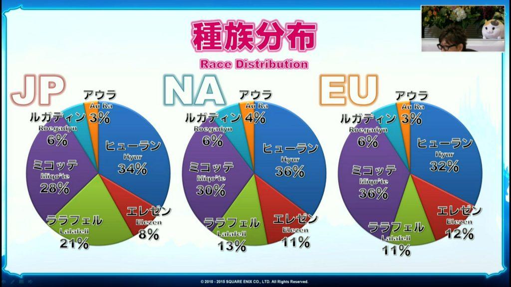 Rassenverteilung-FF14.