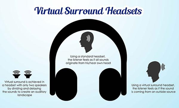 Wie virtuelle Surround Headsets funktionieren