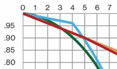 Destiny-Graph-Zoom