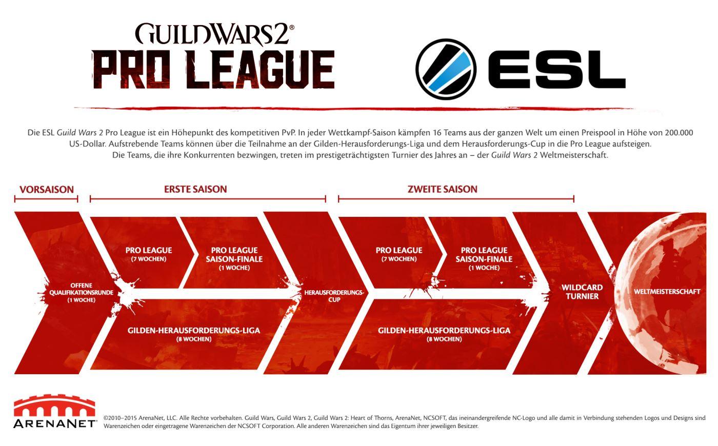 Guild Wars 2 ESL Pro League