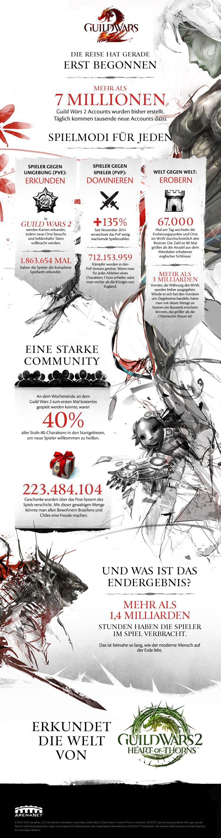 Guild Wars 2 Heart of Thorns Infografik
