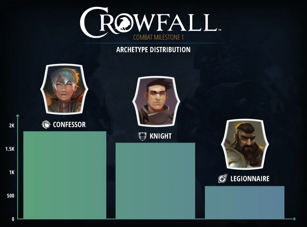 Hunger Dome Crowfall Archetyp