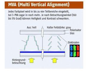 TFT, Panel, MVA