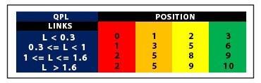 FIFA 16 Chemie Positionen