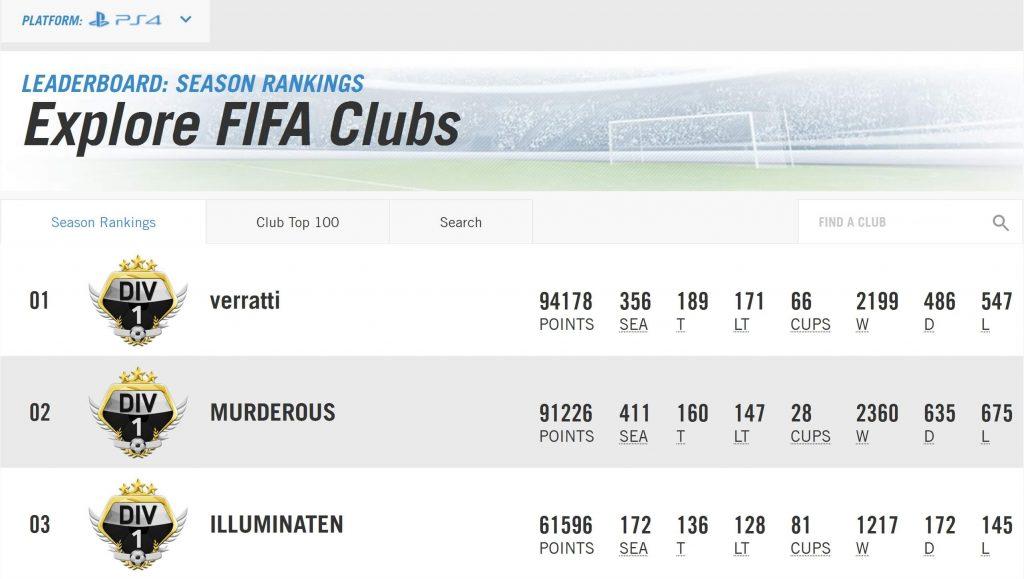 FIFA-16-Pro-Club-Bestensliste