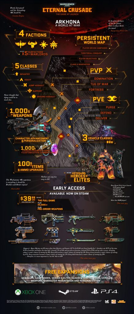 Eternal Crusade Infographic