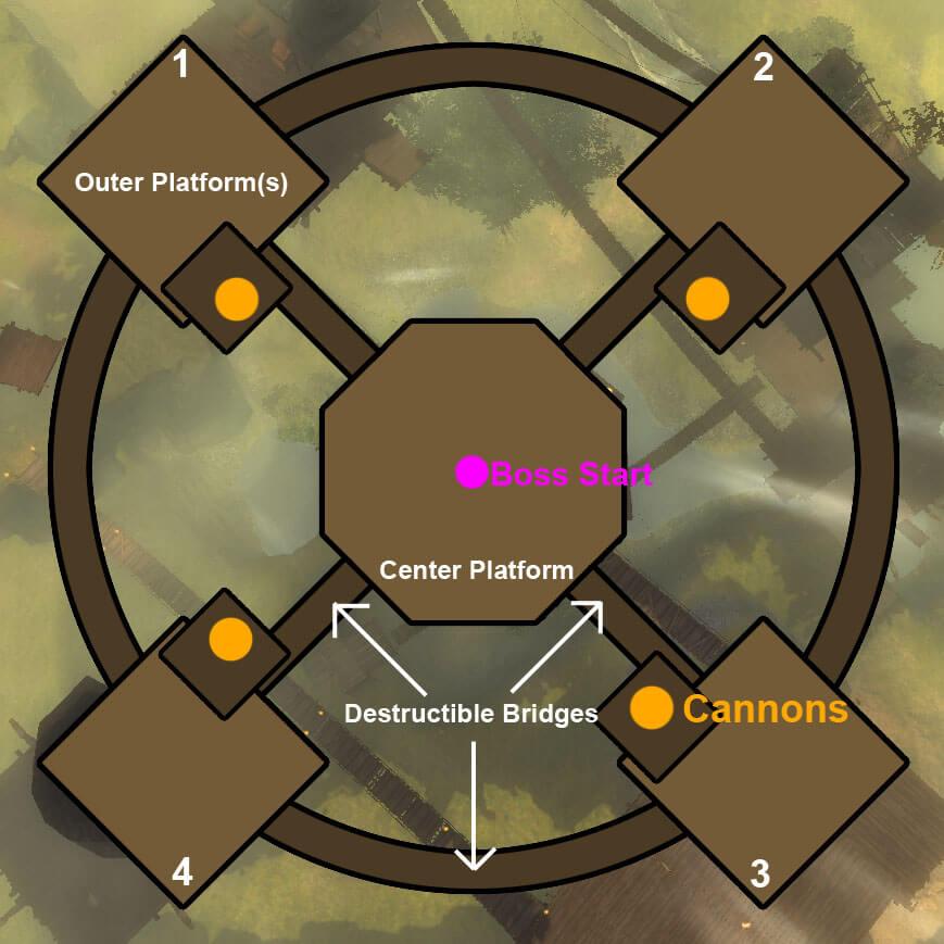Guild Wars 2 Boss Plattform