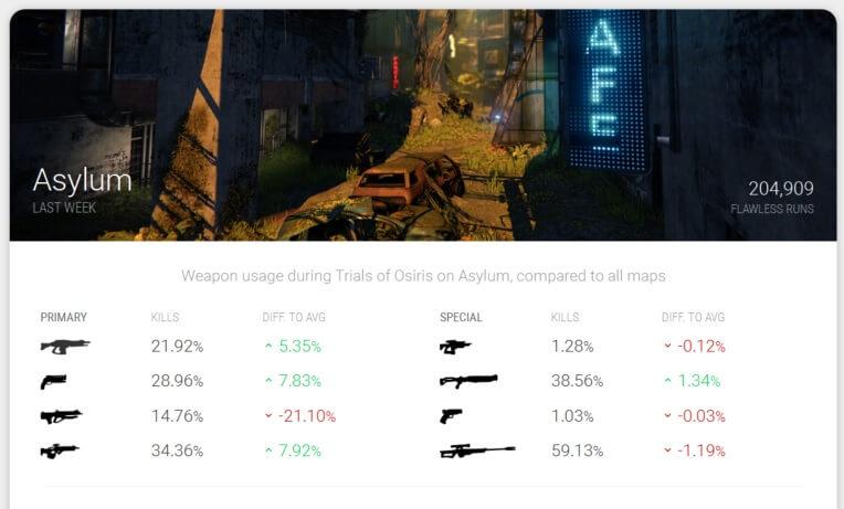 destiny-trials-report