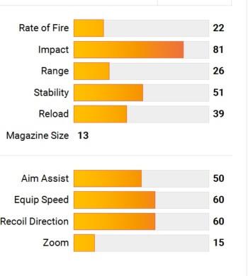destiny-falkenmond-stats