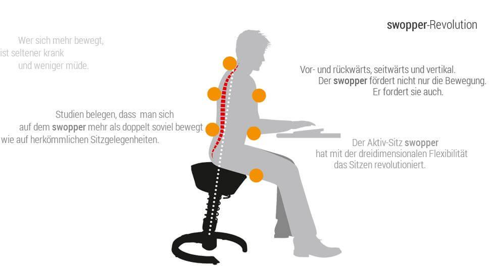 Swopper Der Ergonomische Stuhl Im Test Bewegung Und