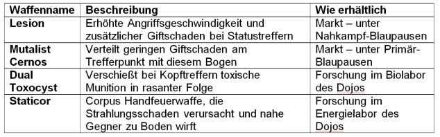 warframe-tabelle