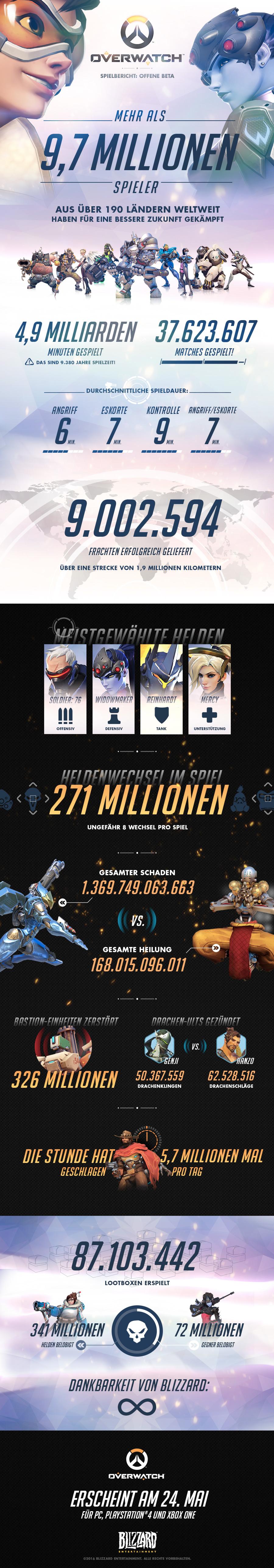 Overwatch Statistiken
