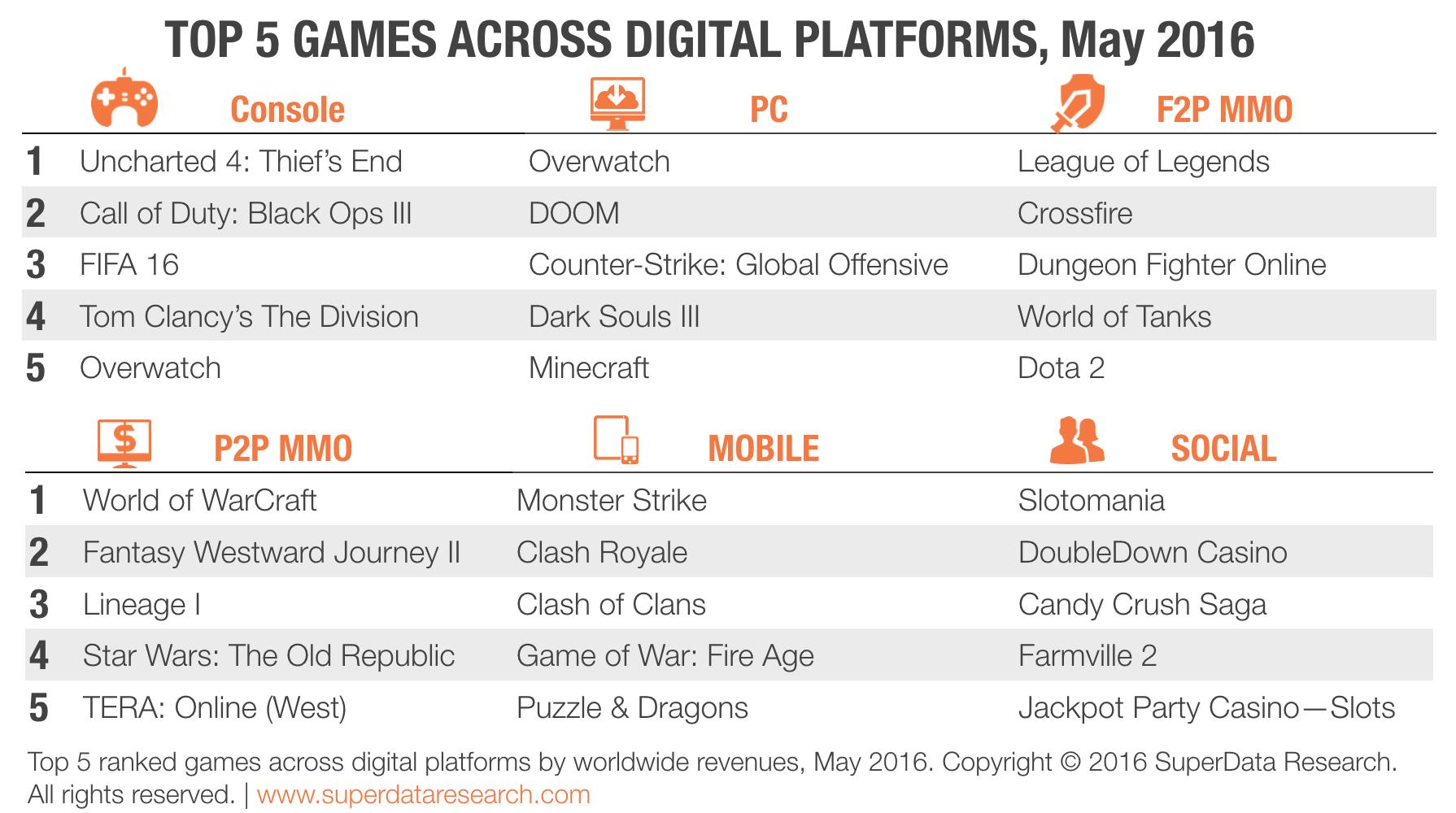 SuperData-Top-5-Games-Mai2016