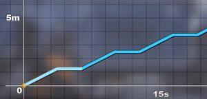 division-graf