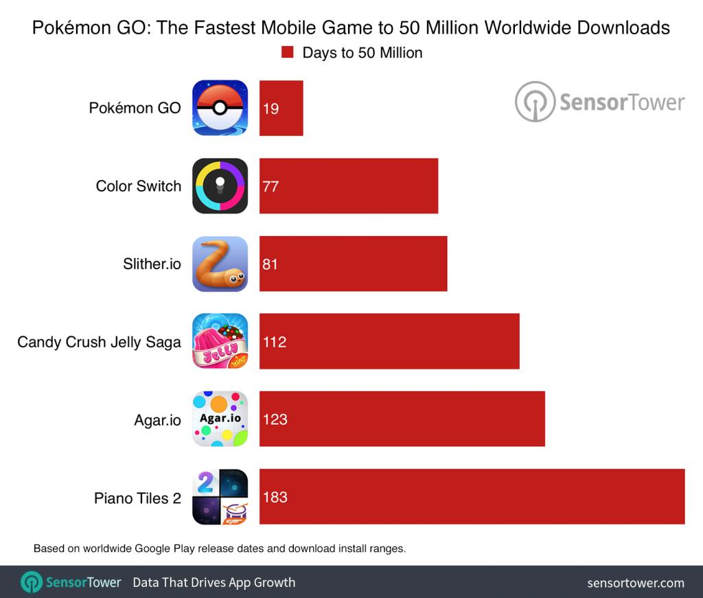 Pokémon GO Chart