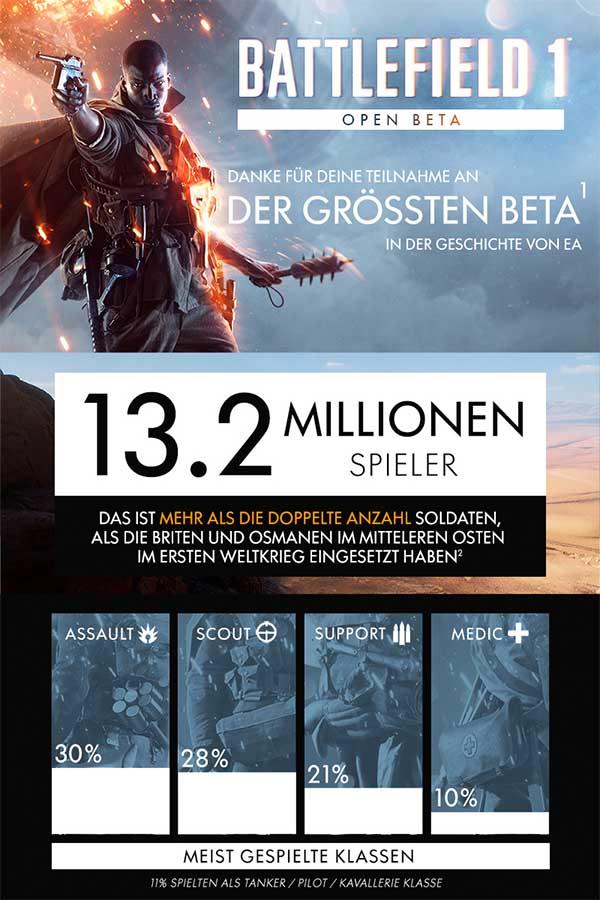 Battlefield 1 Beta Info