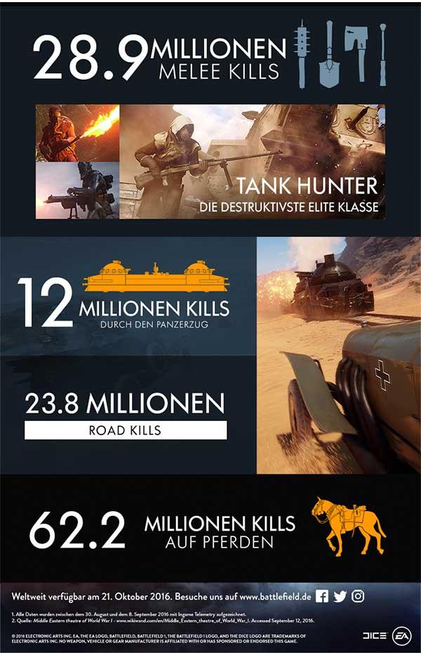 Battlefield Beta Informationen Statistiken