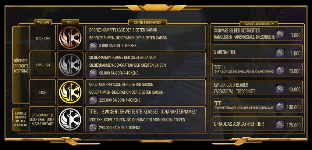 SWTOR Season 7 Chart