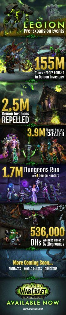 WoW Legion Preevent Info