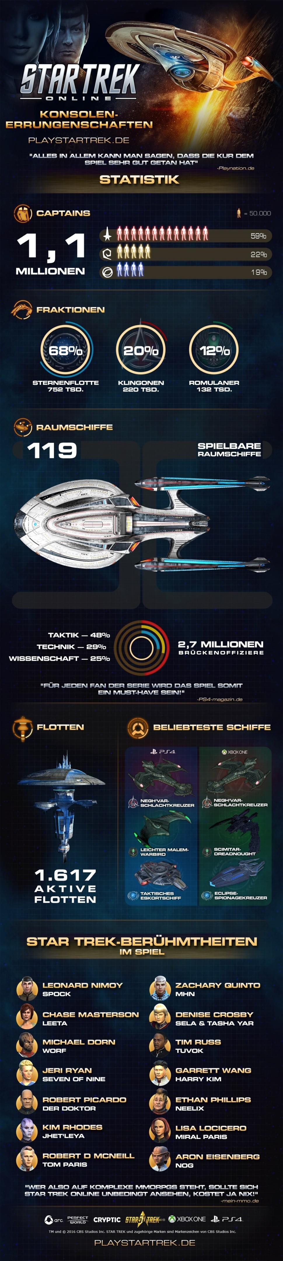 star-trek-online-konsole-infografik