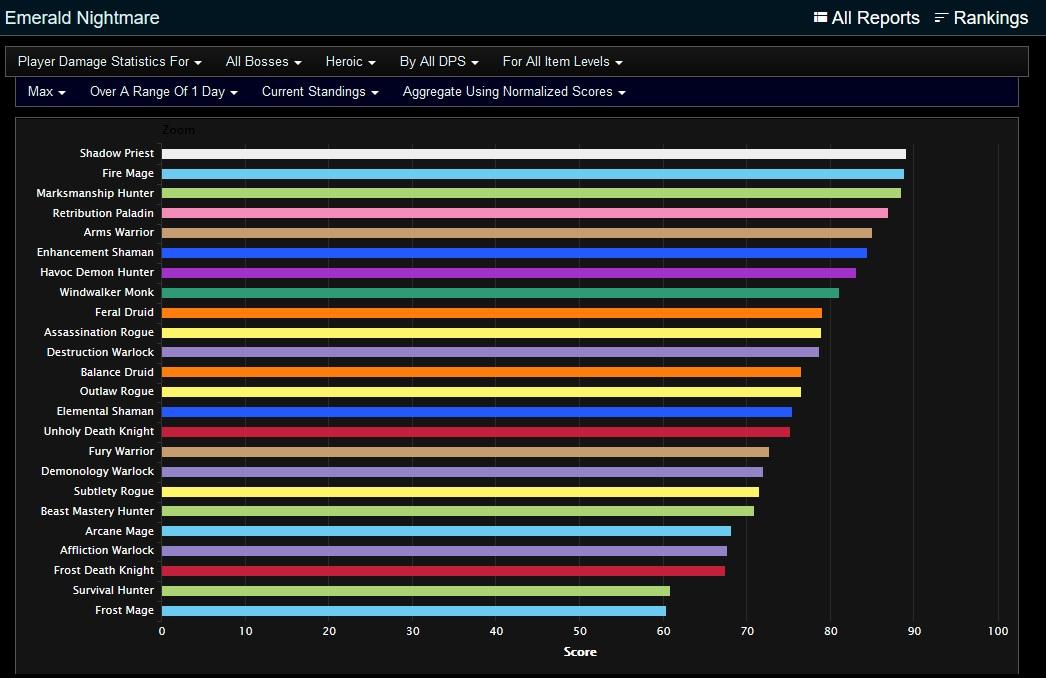 WoW: Legion - DPS Ranking 7 0 3  - Wer macht am meisten Schaden im
