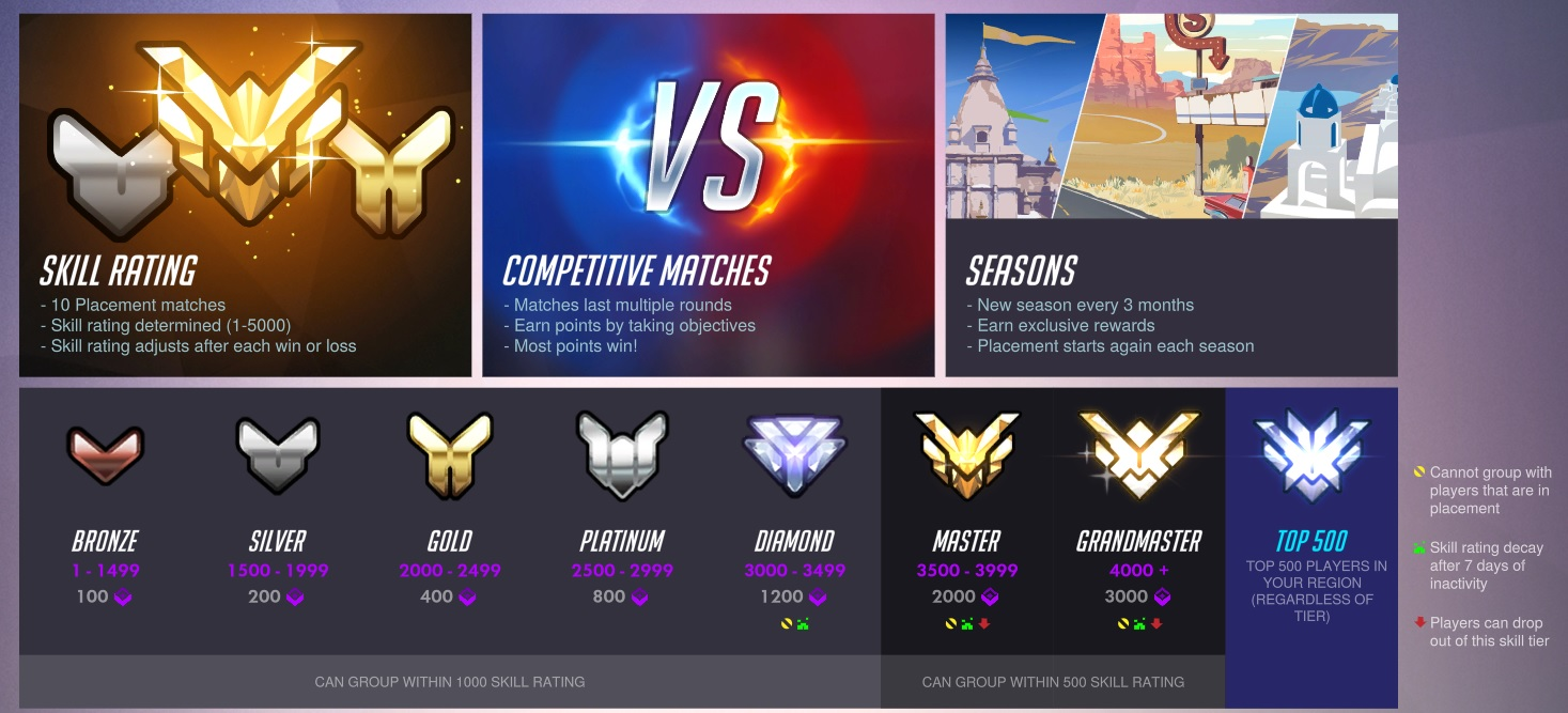 season ende overwatch