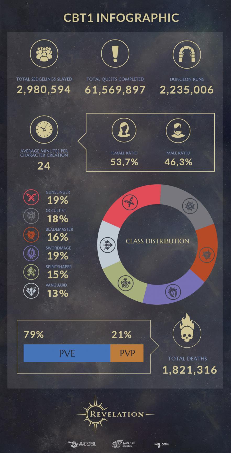 revelation-online-infografik