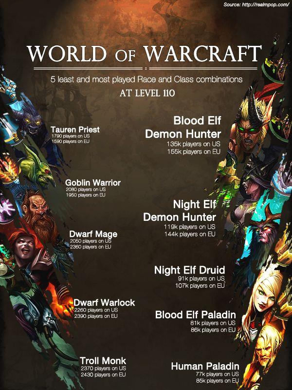 wow-legion-classrass-chart-110