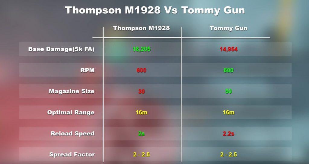 division-tommy-thompson-vergleich