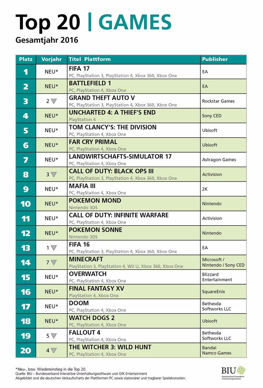 BIU Charts 2016