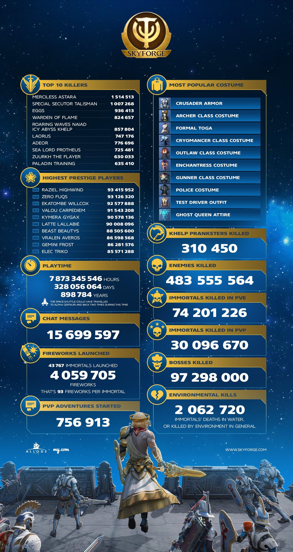 Skyforge Statistic 2016