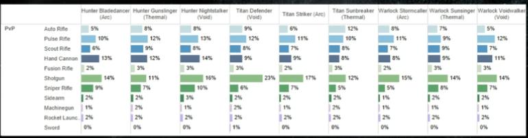 Destiny-Statistik