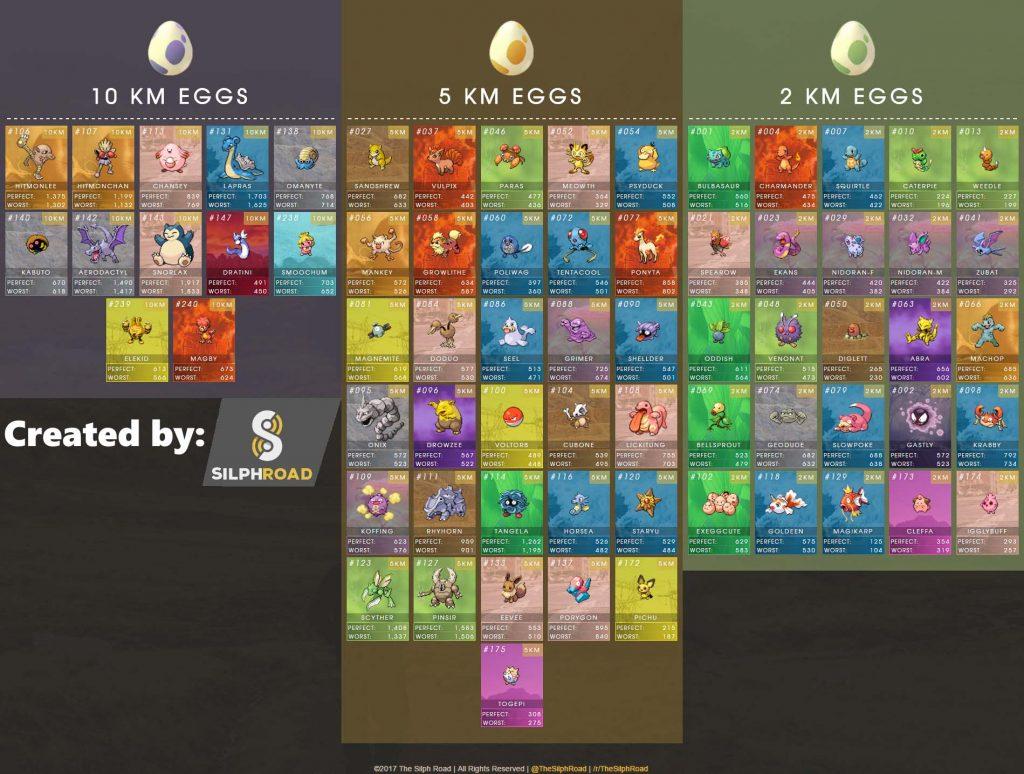 Pokemon GO Eierliste Silphroad