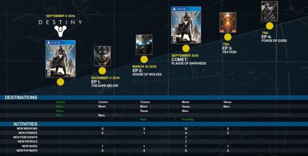 Destiny Roadmap