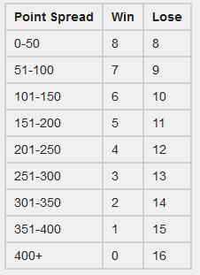 destiny-tabelle