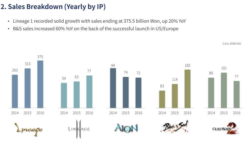 ncsoft-sales-breakdown