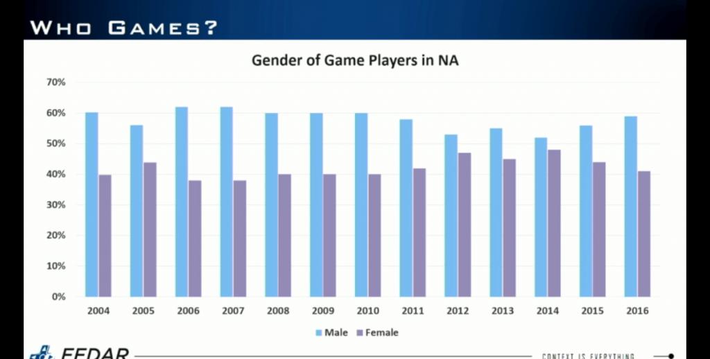 Gender-NA