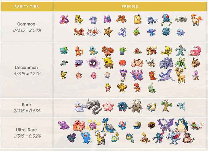 Pokémon GO Seltenheitstabelle Gen2