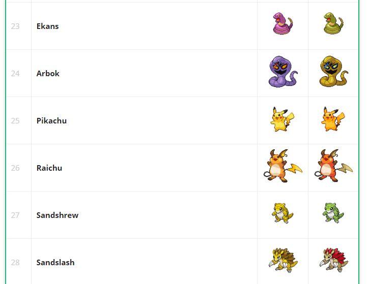 Pokemon GO Shiny Tabelle