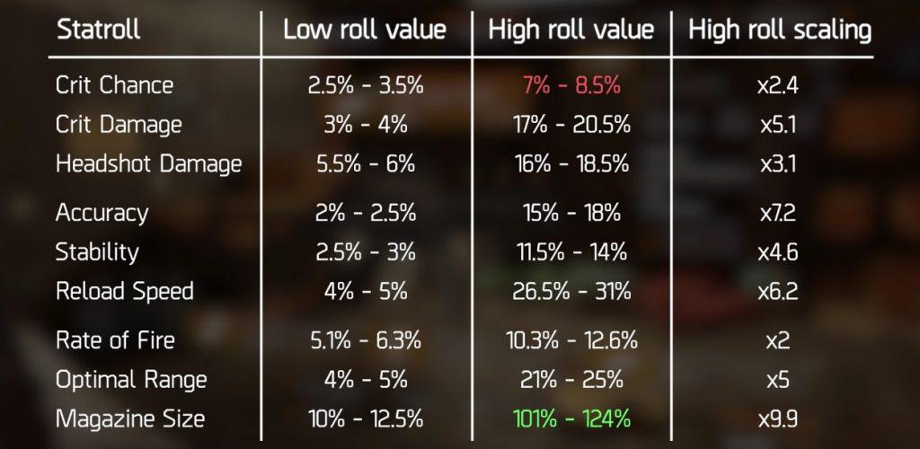 division-mögliche-stats