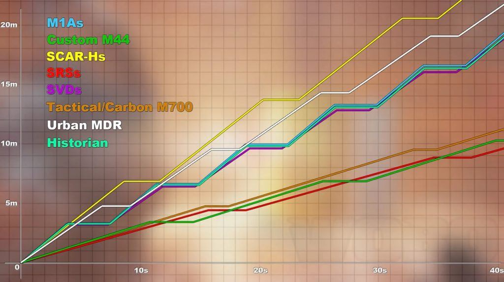 division-sniper-stats