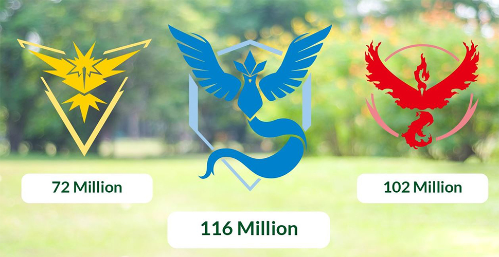 Pokemon GO Event Gewinner