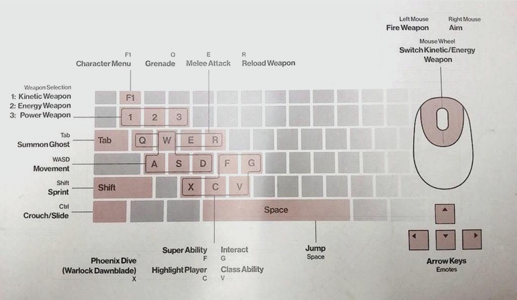 Tastatur Belegung Destiny2