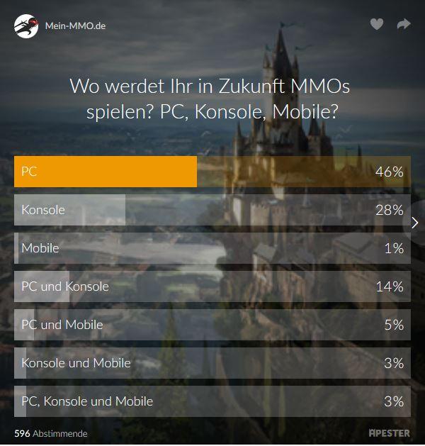 Umfrageergebnis plattformen